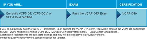 VCAP-DTA_20111122sm