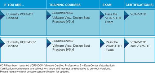 VCAP-DTD_20130514sm