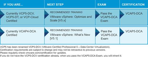 VCAP5-DCA_20130623sm