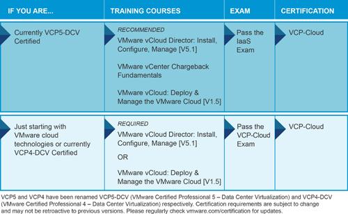 VCP-Cloud_20130730sm