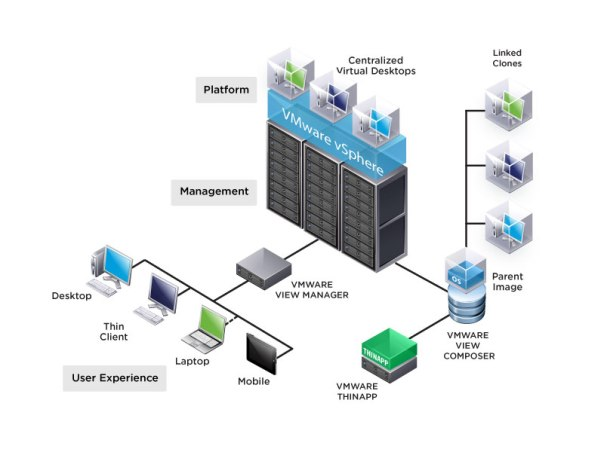 VMware-View-Layout