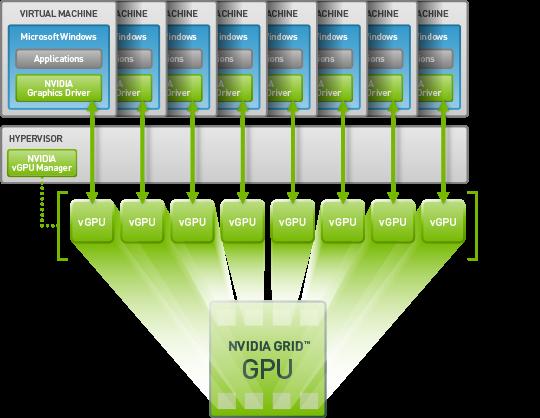 virtual-gpu-technology