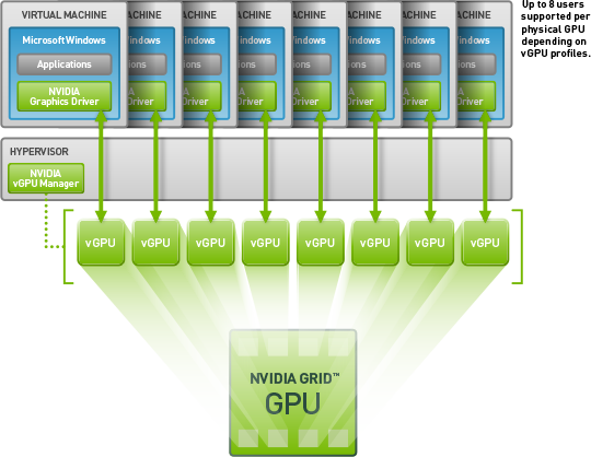 virtual-gpu-technology